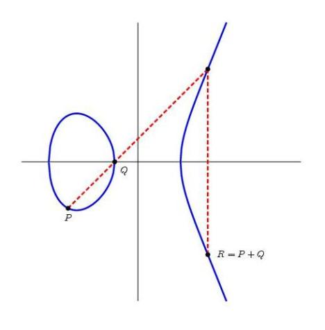 Addition law on an elliptic curve