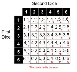 with two dice each numbered 1 6 there are two possible ways